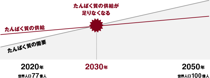 人口増加と食糧の確保
