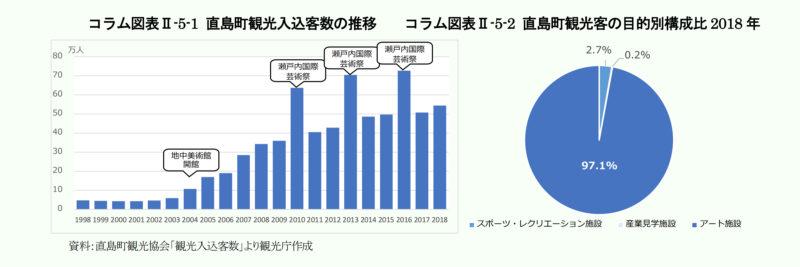 直島町観光入込客数の推移 / 直島町観光客の目的別構成比 2018 年