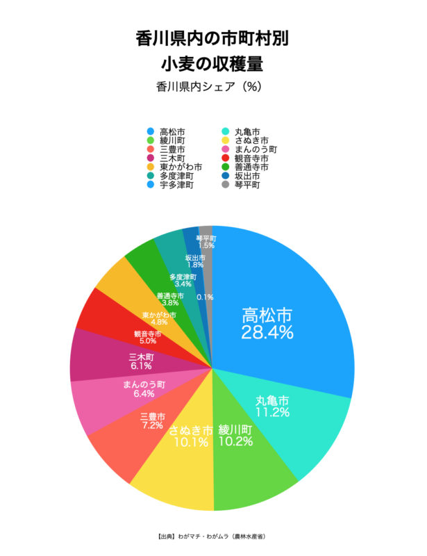香川県内の市町村別 小麦の収穫量 香川県内シェア(%)【出典】わがマチ・わがムラ(農林水産省)
